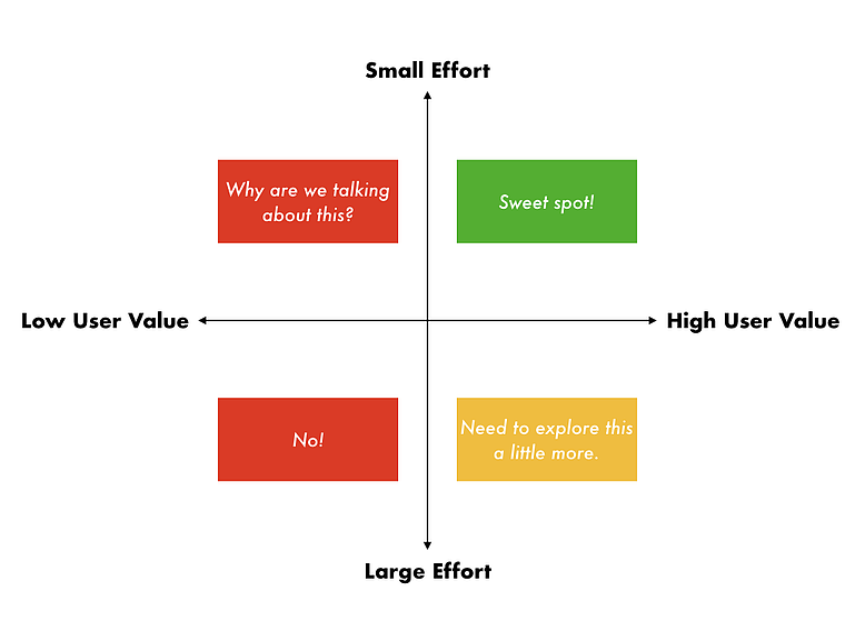 Prioritization matrix with an x-axis of low to high user value and a y-axis of large to small effort