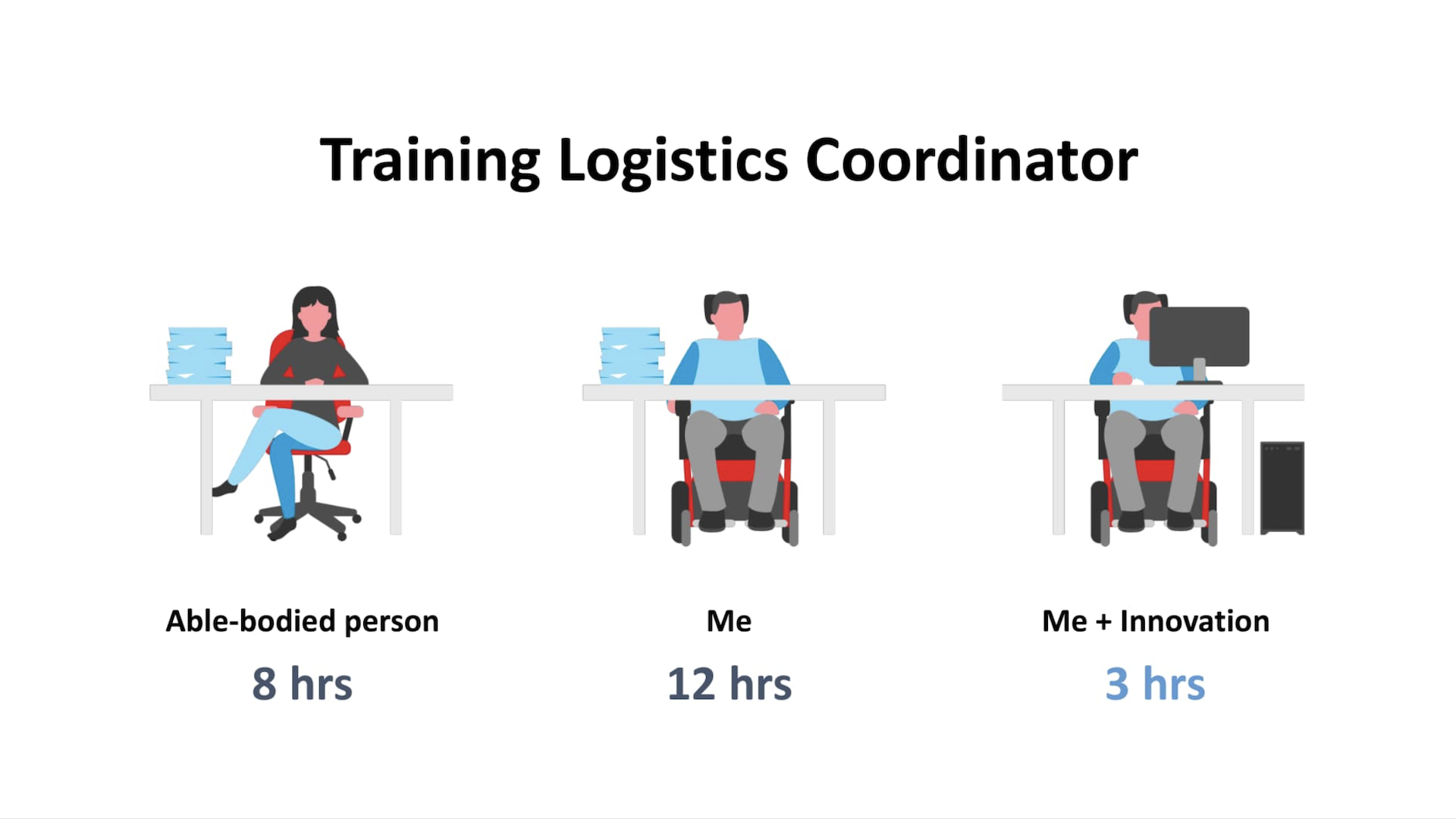 A drawing of three people sitting at separate desks. The first is an able-bodied person who finishes their workday in eight hours. The second is David Dame, with a stack of paper on his desk who finishes in 12 hours. The third is Dame with a computer on his desk, who now finishes work in three hours because of innovation.