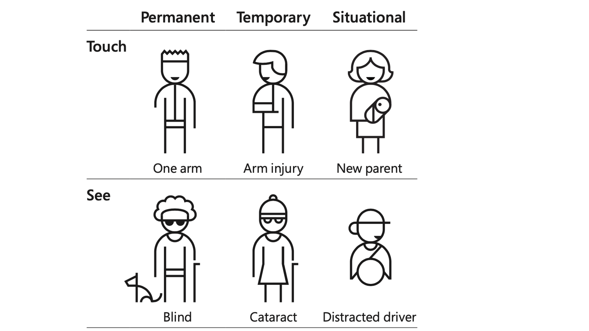 Black and white cartoons of people from Microsoft's inclusion toolkit. There are two rows of three people, each with permanent, temporary, and situational disabilities. In the first row, one person has one arm, the next has an arm injury, and the third is holding an infant. In the second row, one person is blind, the next has cataracts, and the third is a distracted driver.