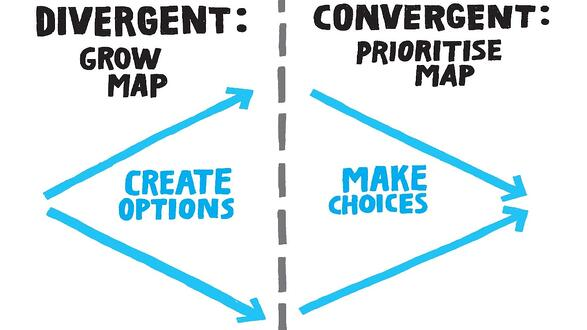 """Two columns, one says """"Divergent: Grow map. Create options."""" The other says. """"Convergent: Prioritize map. Make choices."""""""