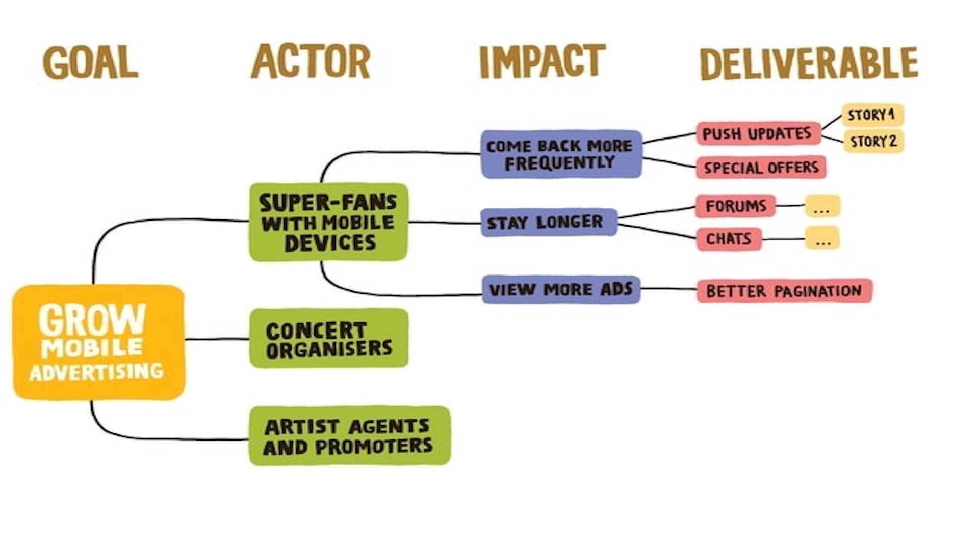 An impact map with colourful bubbles outlining steps to grow mobile advertising for an online concert platform.
