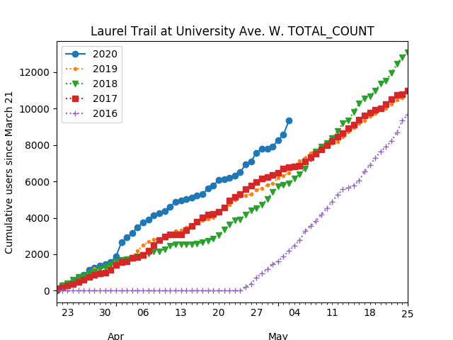 A graph showing the number of pedestrians and cyclists using the Laurel Trail from 2016 to 2020