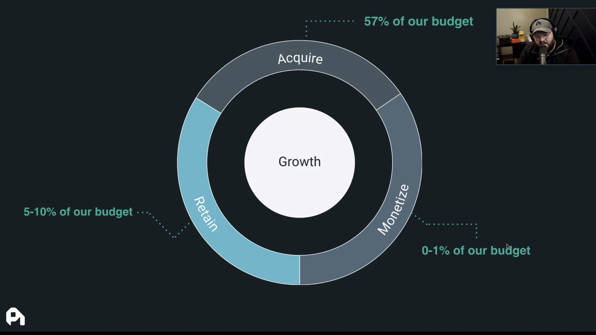 A bullseye that shows where companies are spending money to grow their business, with