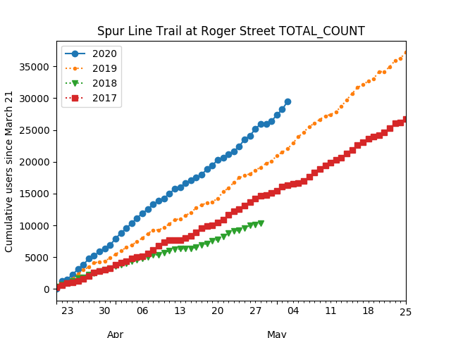 A graph showing the number of pedestrians and cyclists using the Spur Line Trail from 2017 to 2020