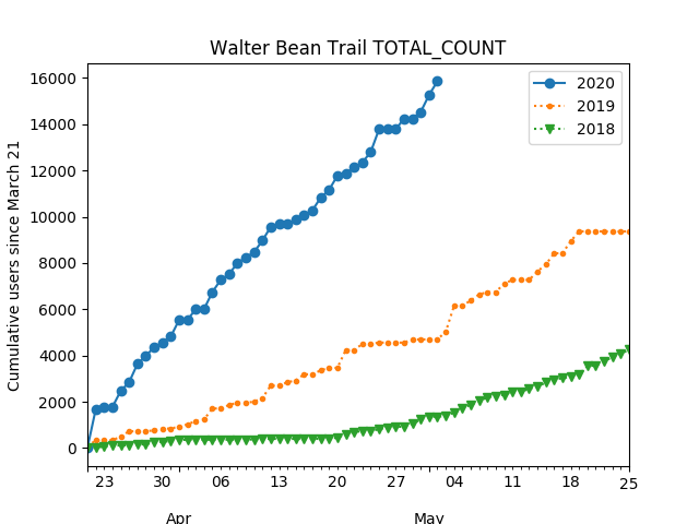 A graph showing the number of pedestrians and cyclists using the Walter Bean Trail from 2018 to 2020