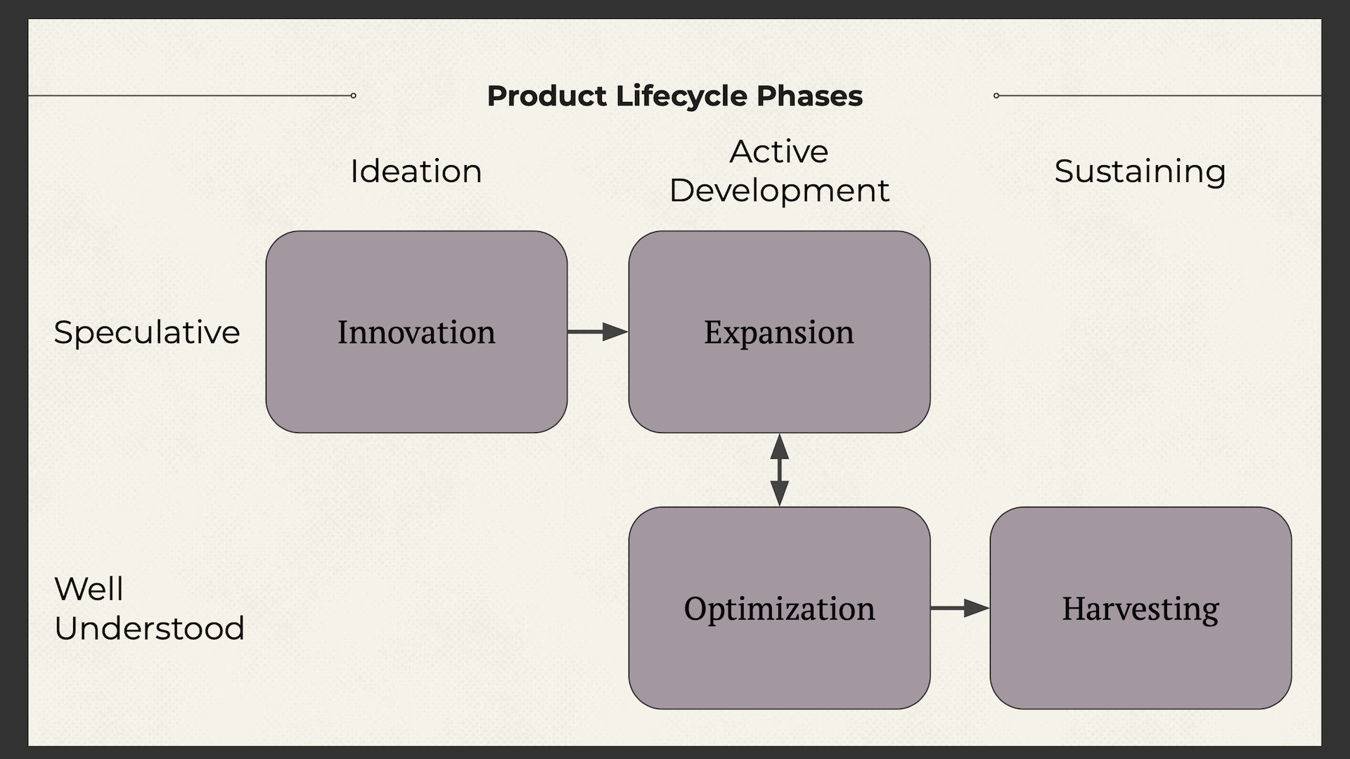 Product Lifecycle phases laid out on an x/y axis