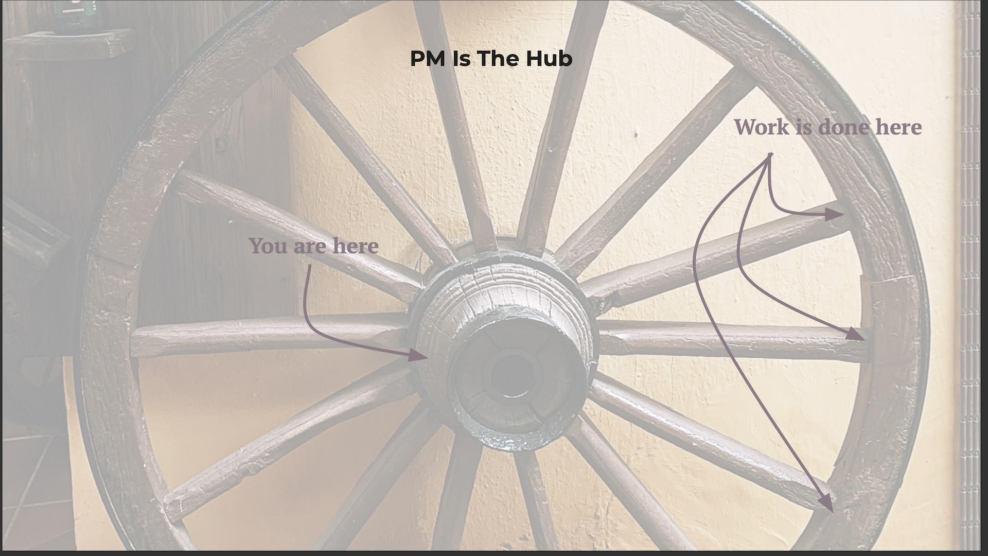 """Large wooden wagon wheel with """"PM is the hub"""""""